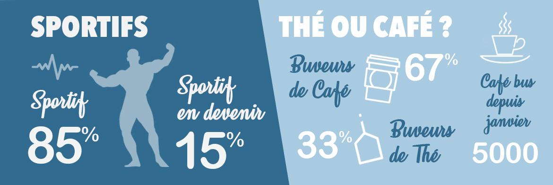 donnees-salaries-sportifs-café-france-kebab.jpg